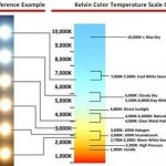 LED-color range in K